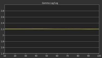 Vizio P Series Post Gamma Curve Picture
