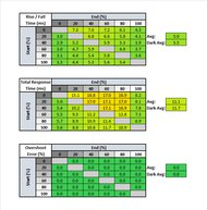 MSI Optix G273QF Response Time Table