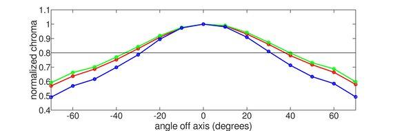 AOC CU34G2X Vertical Chroma Graph