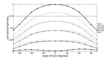 LG 34GN850-B Horizontal Lightness Graph