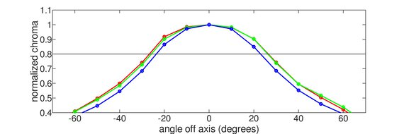 ASUS ZenScreen Go MB16AHP Horizontal Chroma Graph