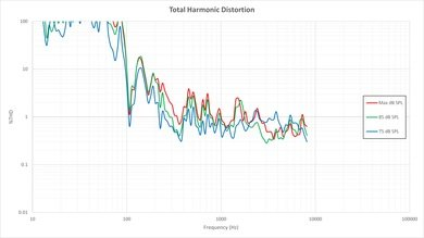 LG LF6000 Total Harmonic Distortion Picture