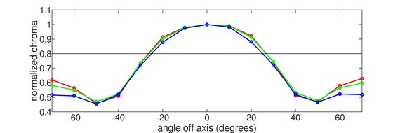 MSI Optix G27C6 Vertical Chroma Graph