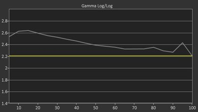 Samsung Q8C Pre Gamma Curve Picture