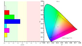 LG 27GN750-B Color Gamut sRGB Picture