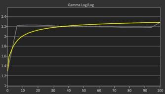 Gigabyte G27QC Pre Gamma Curve Picture