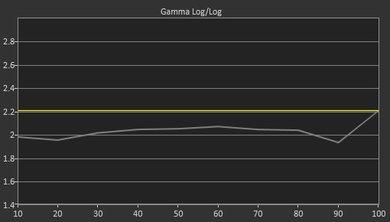 Element Fire TV Pre Gamma Curve Picture