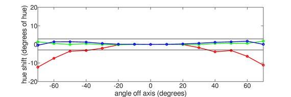MSI Optix G272 Horizontal Hue Graph