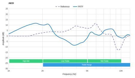 Parrot Zik 3/Zik 3.0 Wireless PRTF