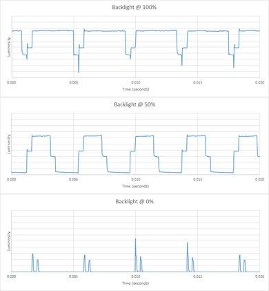 Samsung NU8500 Backlight chart