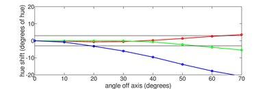 Vizio P Series Quantum Hue Graph
