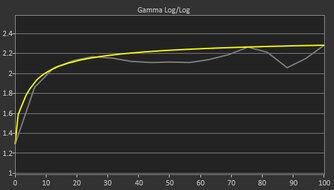 LG 34GP83A-B Pre Gamma Curve Picture