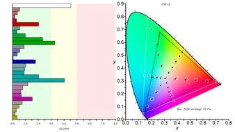 LG 27GP950-B Color Gamut Rec.2020 Picture