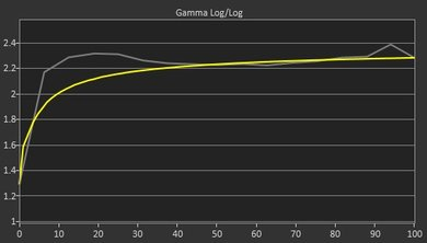 LG 34UC79G-B Pre Gamma Curve Picture
