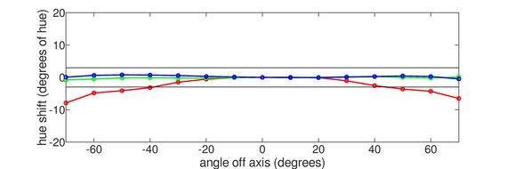 Gigabyte G27Q Vertical Hue Graph
