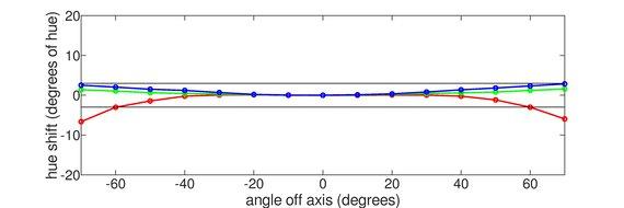Gigabyte  Aorus AD27QD Horizontal Hue Graph