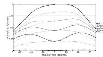 BenQ EW3270U Horizontal Lightness Graph