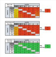 Lepow Z1 Response Time Table