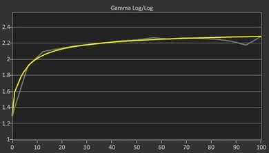 Acer G257HU Post Gamma Curve Picture