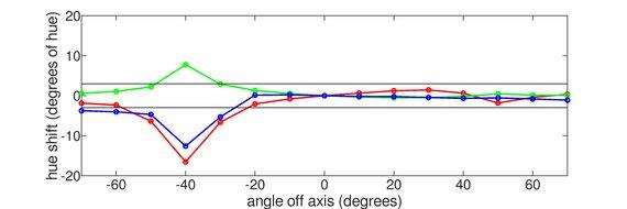 ASUS VG245H Vertical Hue Graph