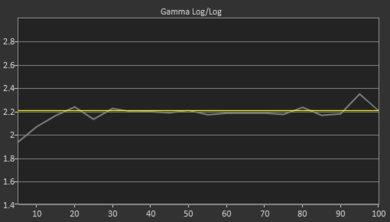 Samsung Q6FN Pre Gamma Curve Picture