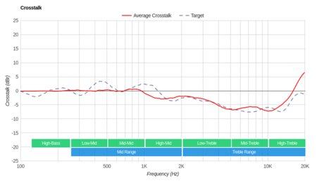 Bose Soundbar 700 Crosstalk