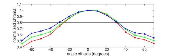 ASUS ProArt PA148CTV Vertical Chroma Graph