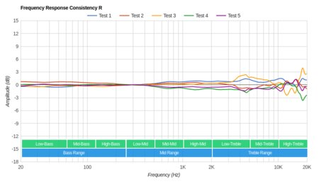 Parrot Zik 3/Zik 3.0 Wireless Consistency R