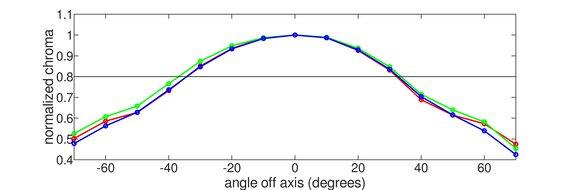 HP OMEN 27i Vertical Chroma Graph
