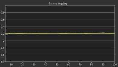 Samsung Q8FN Post Gamma Curve Picture