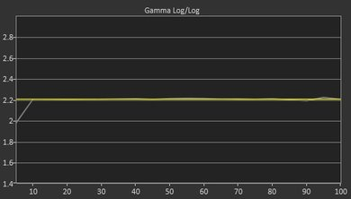 LG UK6300 Post Gamma Curve Picture