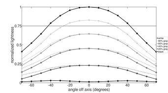 Gigabyte AORUS FI32U Horizontal Lightness Graph