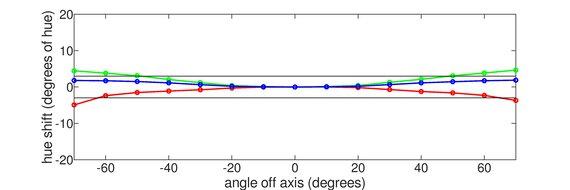 ASUS ROG Swift 360Hz PG259QN Horizontal Hue Graph