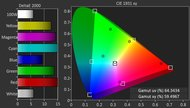 LG UH6150 Color Gamut DCI-P3 Picture