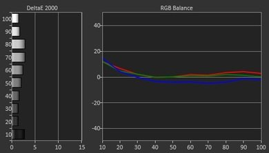 LG UF7700 Pre Calibration Picture
