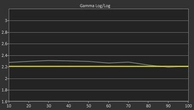 Samsung J5500 Pre Gamma Curve Picture