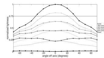 Dell S2722DGM Vertical Lightness Graph