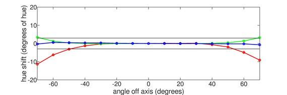 LG 32UL950-W Horizontal Hue Graph