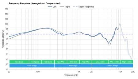 Jbl T450bt Wireless Review Rtings Com