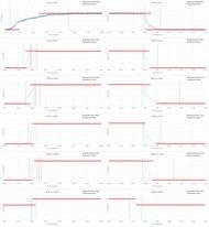 Vizio P Series 2016 Response Time Chart