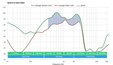 JBL T450BT Wireless Review - RTINGS com