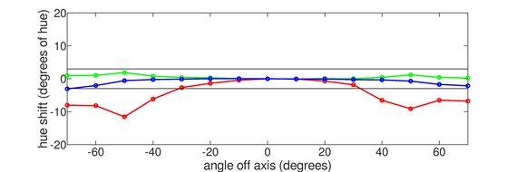 HP 27F Vertical Hue Graph