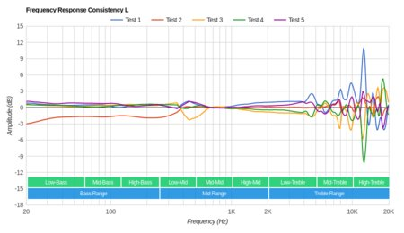 Bluedio T2S/Turbine T2S Wireless Consistency L