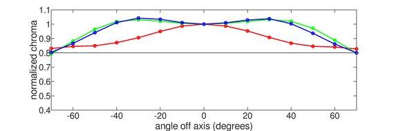 LG 48 CX OLED Vertical Chroma Graph
