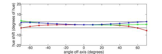 Dell S2721D Vertical Hue Graph