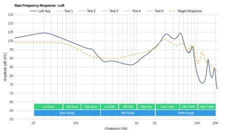 Anker SoundBuds Life Wireless Raw FR L
