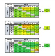 Acer Nitro RG241Y Response Time Table