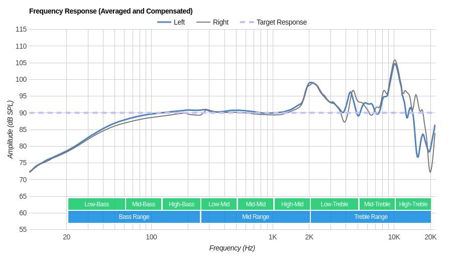 Grado SR225e/SR225 Frequency Response