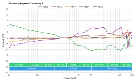 Plantronics BackBeat Fit Wireless Consistency R