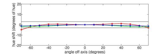 BenQ EW3270U Horizontal Hue Graph